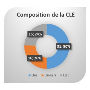 Compo CLE
